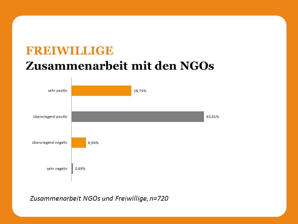 Zusammenarbeit mit den NGOs FREIWILLIGE Zusammenarbeit NGOs und Freiwillige, n=720