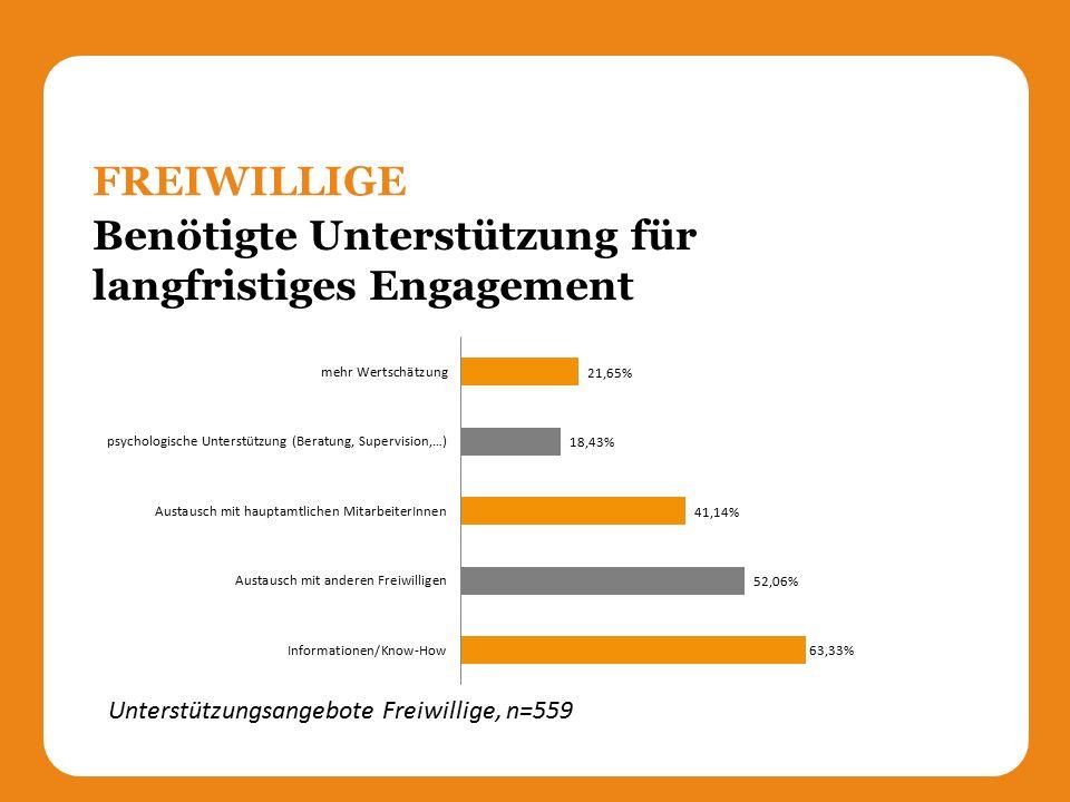 Benötigte Unterstützung für langfristiges Engagement FREIWILLIGE Unterstützungsangebote Freiwillige, n=559