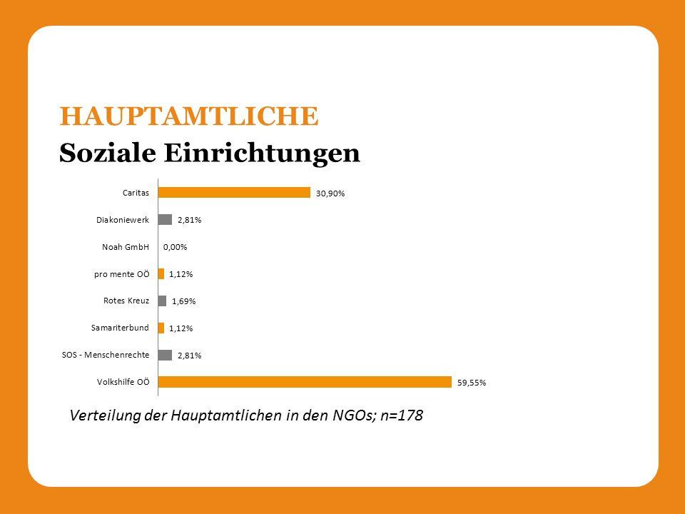 Soziale Einrichtungen HAUPTAMTLICHE Verteilung der Hauptamtlichen in den NGOs; n=178
