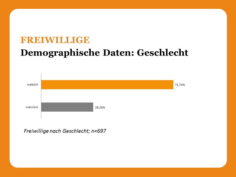 Demographische Daten: Geschlecht FREIWILLIGE Freiwillige nach Geschlecht; n=697