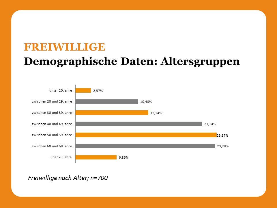 Demographische Daten: Altersgruppen FREIWILLIGE Freiwillige nach Alter; n=700