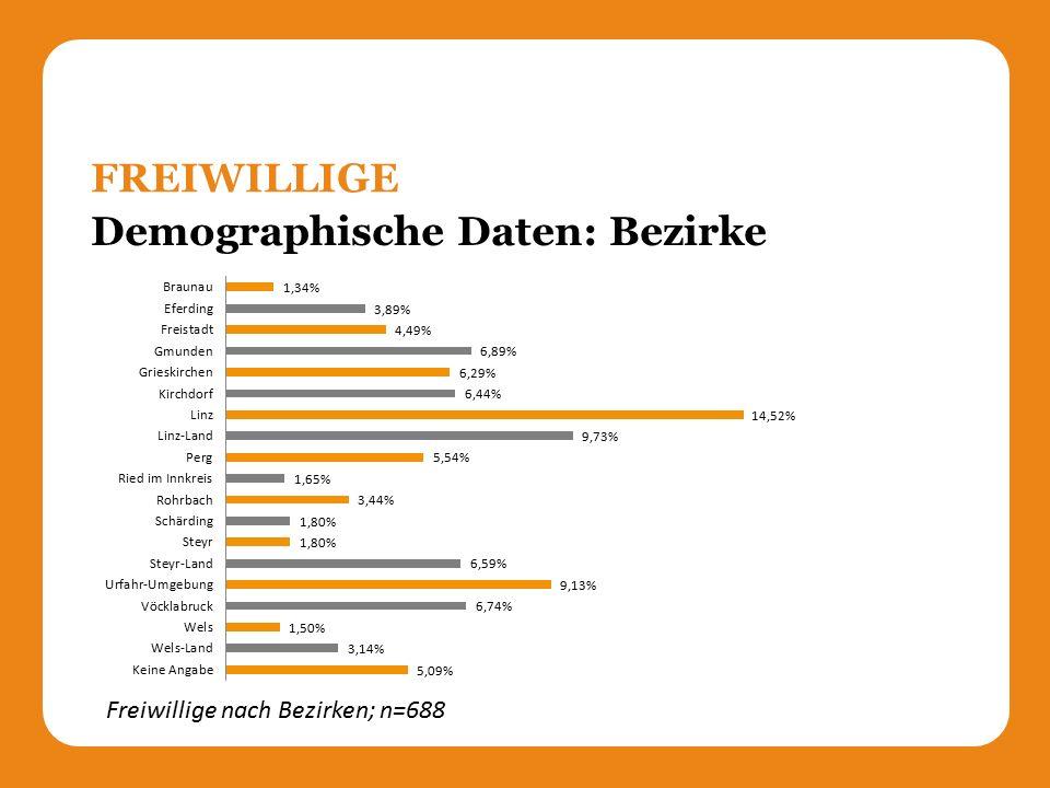 Demographische Daten: Bezirke FREIWILLIGE Freiwillige nach Bezirken; n=688