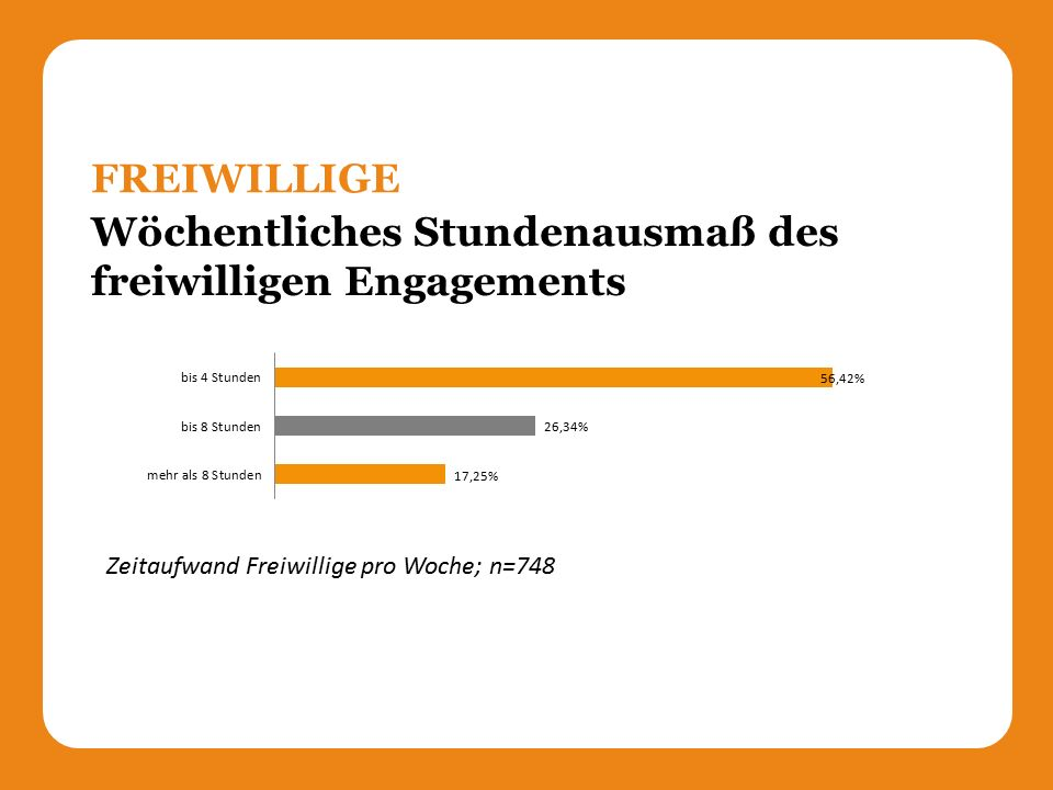 Wöchentliches Stundenausmaß des freiwilligen Engagements FREIWILLIGE Zeitaufwand Freiwillige pro Woche; n=748