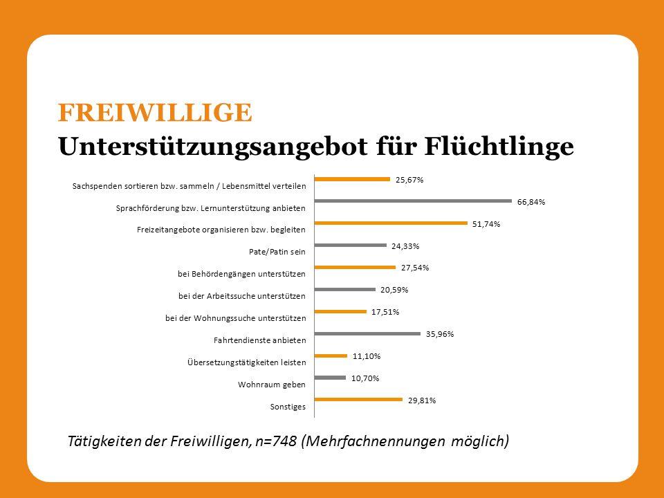 Unterstützungsangebot für Flüchtlinge FREIWILLIGE Tätigkeiten der Freiwilligen, n=748 (Mehrfachnennungen möglich)