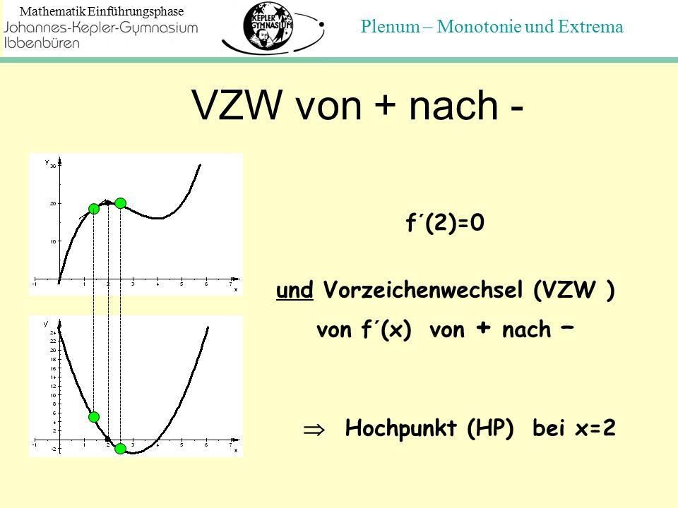 Plenum – Monotonie und Extrema Mathematik Einführungsphase VZW von + nach - f´(2)=0 und Vorzeichenwechsel (VZW ) von f´(x) von + nach –  Hochpunkt (HP) bei x=2