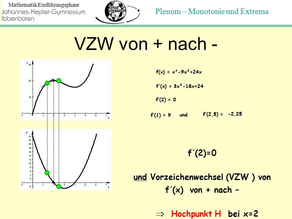 Plenum – Monotonie und Extrema Mathematik Einführungsphase VZW von + nach - f(x) = x³-9x²+24x f´(x) = 3x²-18x+24 f'(2) = 0 f'(1) = 9 f'(2,5) = und -2,25 f´(2)=0 und Vorzeichenwechsel (VZW ) von f´(x) von + nach –  Hochpunkt H bei x=2