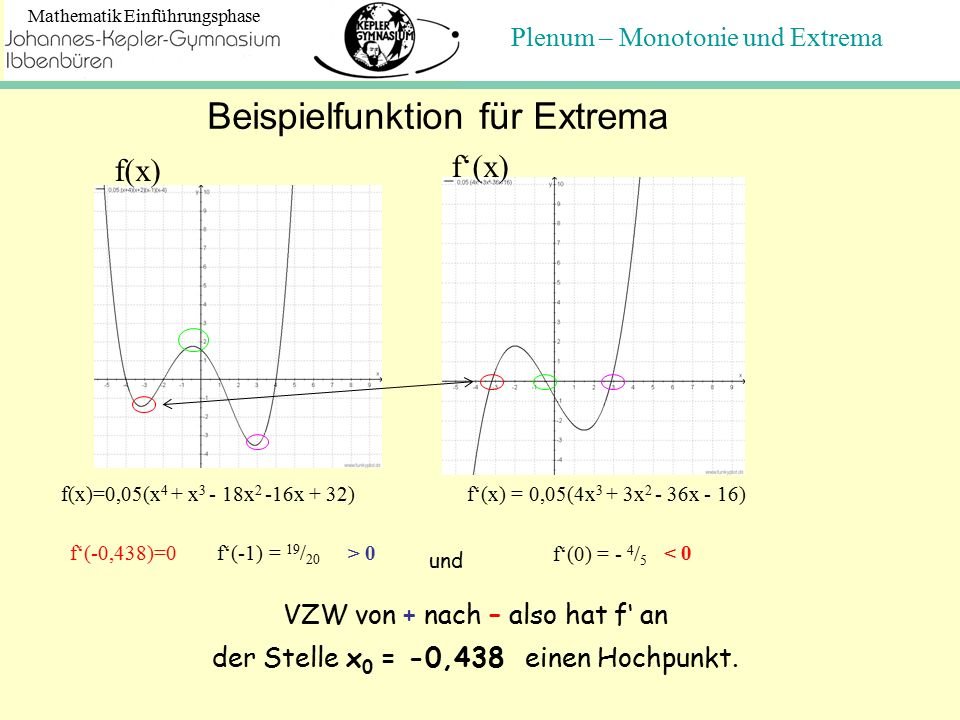 Plenum – Monotonie und Extrema Mathematik Einführungsphase Beispielfunktion für Extrema f(x)=0,05(x 4 + x 3 - 18x 2 -16x + 32) f'(x) = 0,05(4x 3 + 3x 2 - 36x - 16) f'(-0,438)=0f'(-1) = 19 / 20 f'(0) = - 4 / 5 und < 0 VZW von + nach – also hat f' an der Stelle x 0 = -0,438 einen Hochpunkt.