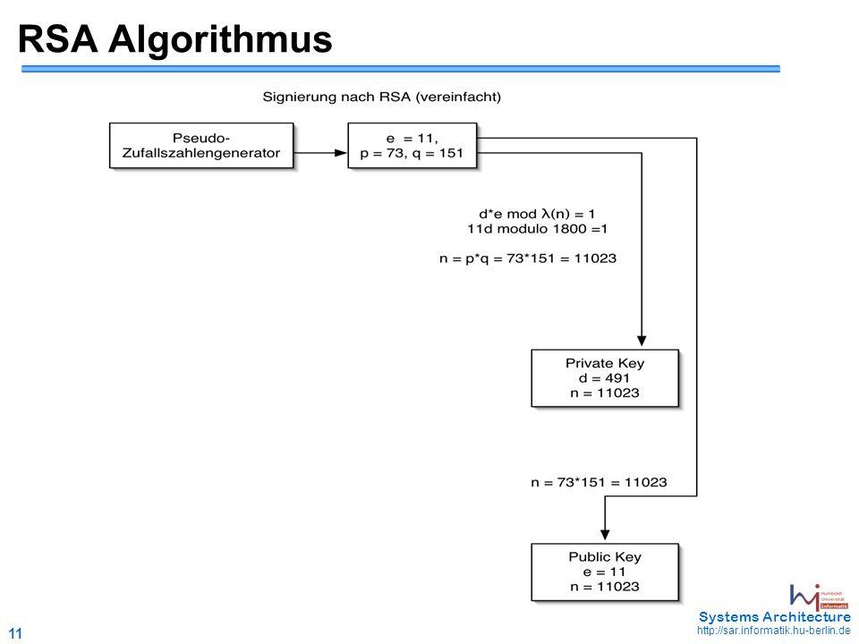 11 May 2006 - 11 Systems Architecture http://sar.informatik.hu-berlin.de RSA Algorithmus