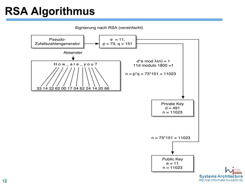 12 May 2006 - 12 Systems Architecture http://sar.informatik.hu-berlin.de RSA Algorithmus