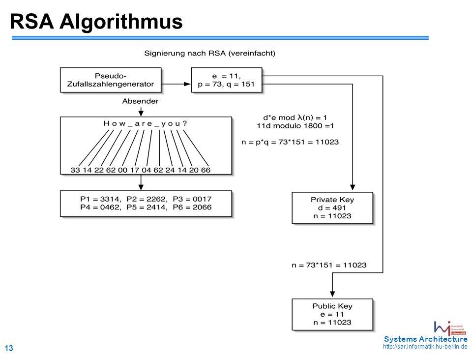 13 May 2006 - 13 Systems Architecture http://sar.informatik.hu-berlin.de RSA Algorithmus