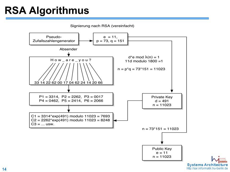 14 May 2006 - 14 Systems Architecture http://sar.informatik.hu-berlin.de RSA Algorithmus
