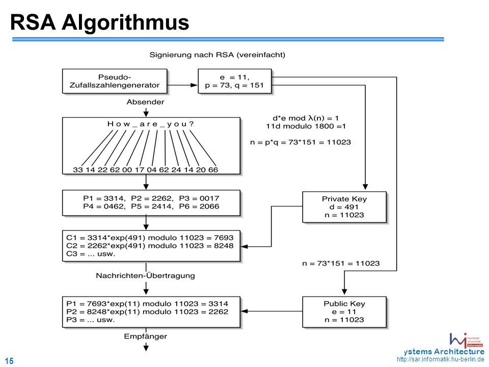 15 May 2006 - 15 Systems Architecture http://sar.informatik.hu-berlin.de RSA Algorithmus