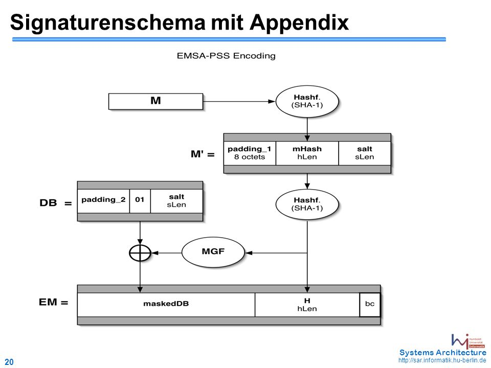 20 May Systems Architecture   Signaturenschema mit Appendix