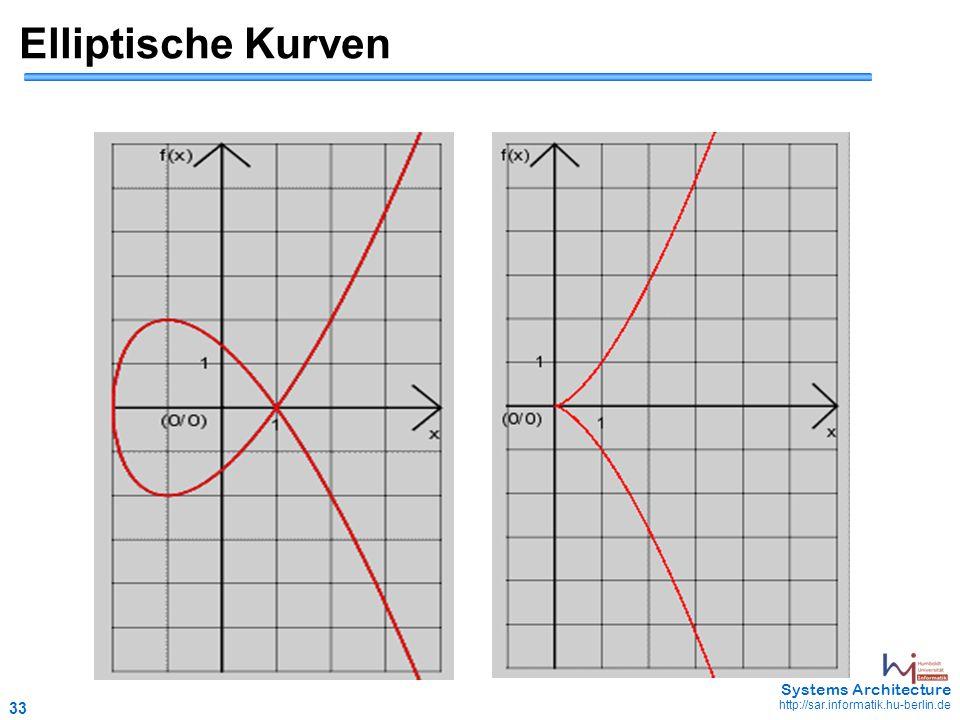33 May 2006 - 33 Systems Architecture http://sar.informatik.hu-berlin.de Elliptische Kurven