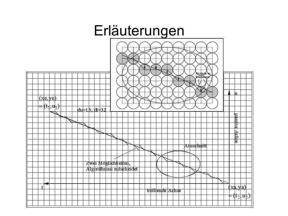 99 Bresenham Achtelkreis Bresenham_Achtelkreis (r: integer {r Radius}); x := 0; y := r ; control := 1-r ; while x<= y do begin plot(x,y); inc(x); if control>=0 then begin dec(y) ; control := control - shl(y) end; control := control + shl(x) + 1; end; {while} end;