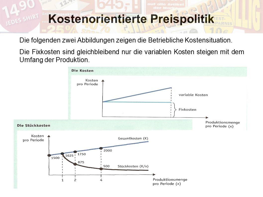 Kostenorientierte Preispolitik Die folgenden zwei Abbildungen zeigen die Betriebliche Kostensituation. Die Fixkosten sind gleichbleibend nur die varia
