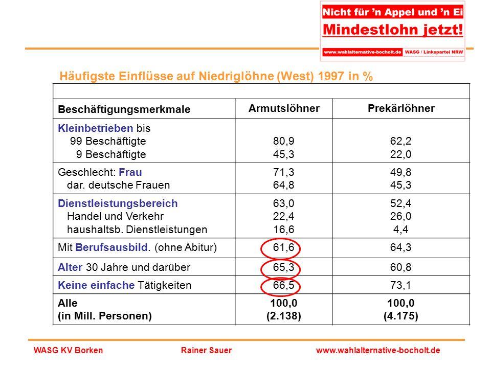 Rainer Sauerwww.wahlalternative-bocholt.deWASG KV Borken Häufigste Einflüsse auf Niedriglöhne (West) 1997 in % Beschäftigungsmerkmale ArmutslöhnerPrek