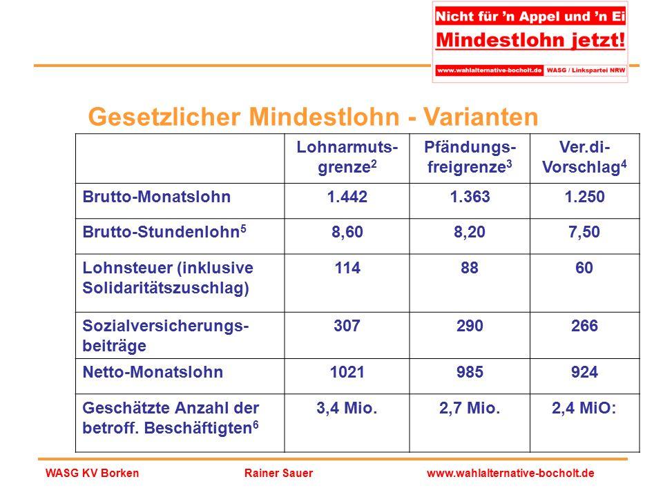 Rainer Sauerwww.wahlalternative-bocholt.deWASG KV Borken Lohnarmuts- grenze 2 Pfändungs- freigrenze 3 Ver.di- Vorschlag 4 Brutto-Monatslohn1.4421.3631