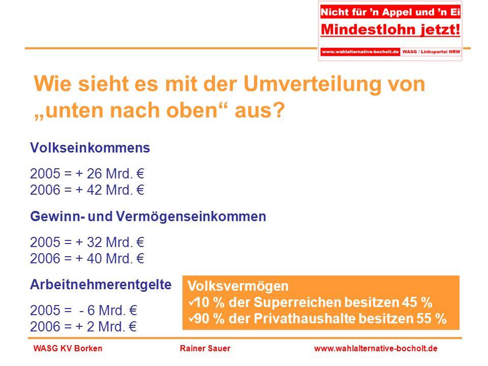 Rainer Sauerwww.wahlalternative-bocholt.deWASG KV Borken Volkseinkommens 2005 = + 26 Mrd. € 2006 = + 42 Mrd. € Gewinn- und Vermögenseinkommen 2005 = +