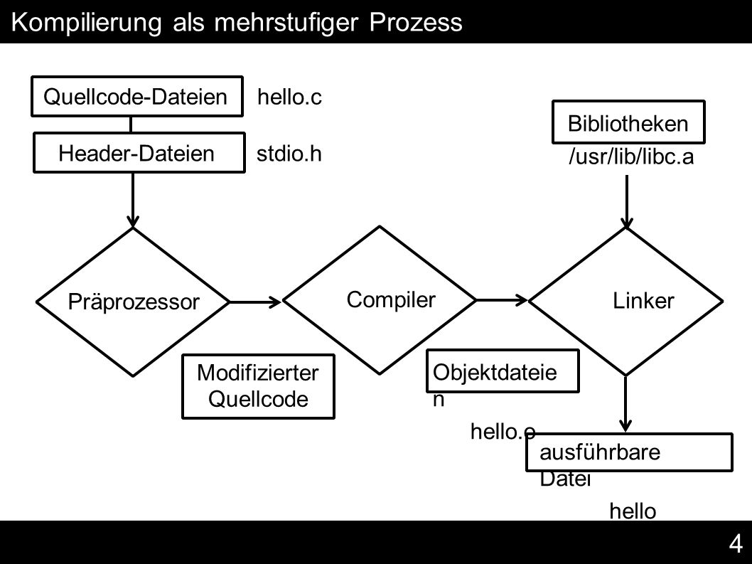 4 Kompilierung als mehrstufiger Prozess Präprozessor Compiler Linker Quellcode-Dateien hello.c Header-Dateien stdio.h ausführbare Datei hello Modifizierter Quellcode Objektdateie n hello.o Bibliotheken /usr/lib/libc.a