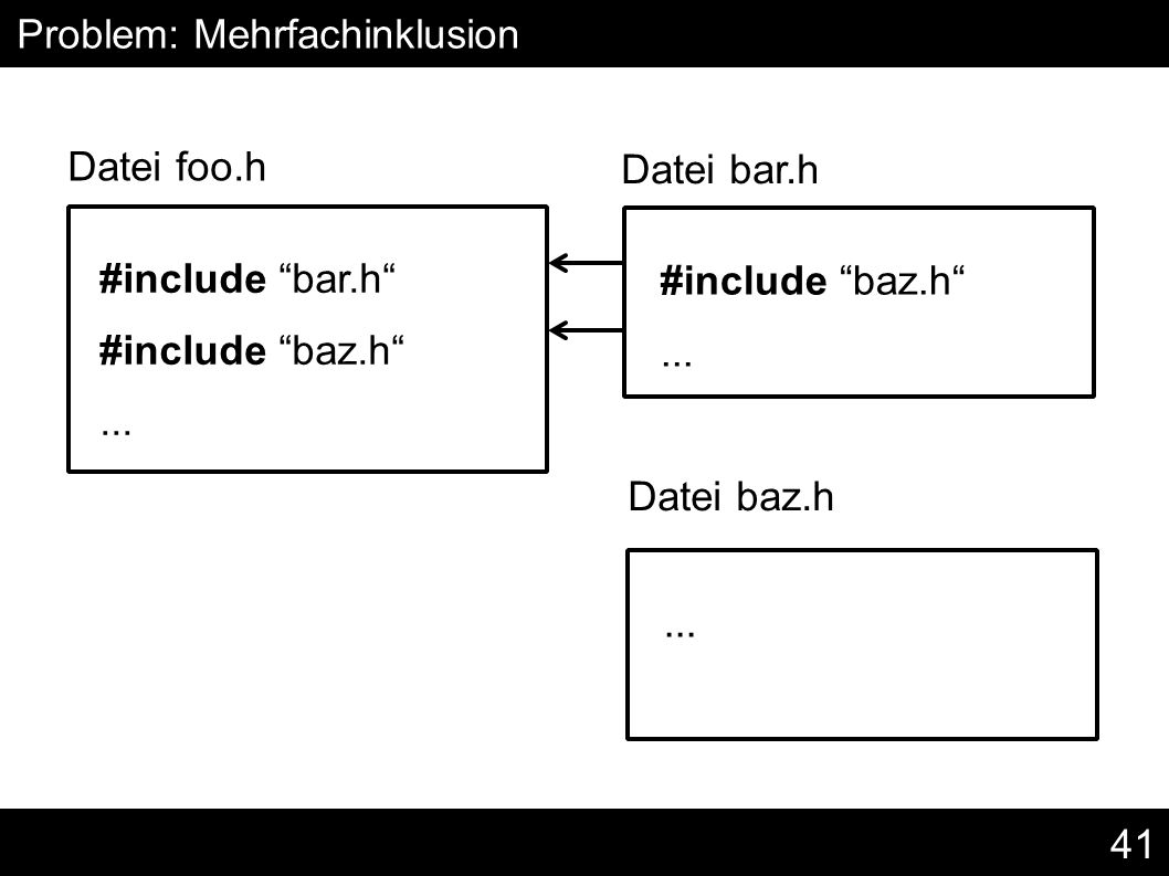 "41 #include ""bar.h"" #include ""baz.h""... Problem: Mehrfachinklusion Datei foo.h #include ""baz.h""... Datei bar.h Datei baz.h"