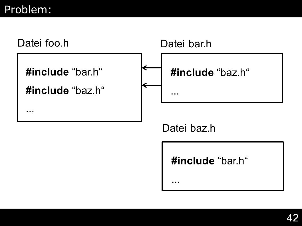 "42 #include ""bar.h"" #include ""baz.h""... Problem: Mehrfachinklusion Datei foo.h #include ""baz.h""... #include ""bar.h""... Datei bar.h Datei baz.h"