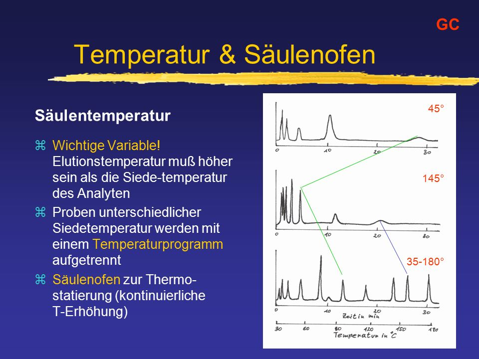 Temperatur & Säulenofen Säulentemperatur zWichtige Variable.