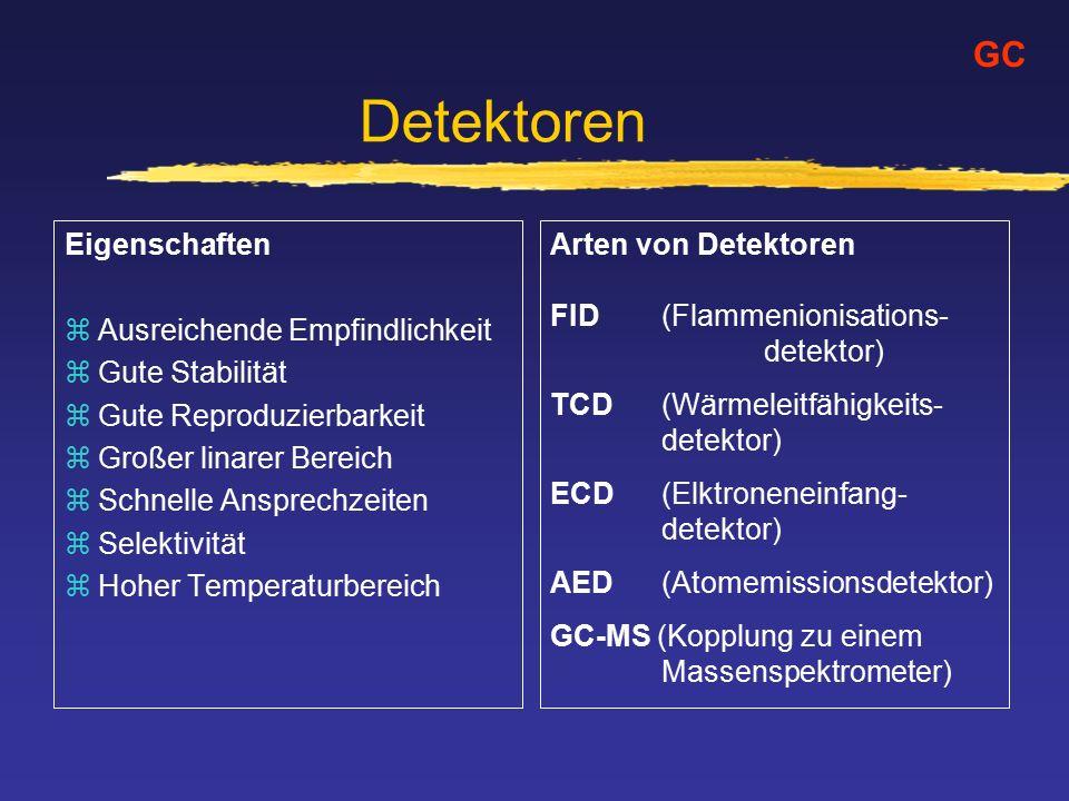 Detektoren Eigenschaften zAusreichende Empfindlichkeit zGute Stabilität zGute Reproduzierbarkeit zGroßer linarer Bereich zSchnelle Ansprechzeiten zSelektivität zHoher Temperaturbereich GC Arten von Detektoren FID (Flammenionisations- detektor) TCD (Wärmeleitfähigkeits- detektor) ECD (Elktroneneinfang- detektor) AED (Atomemissionsdetektor) GC-MS (Kopplung zu einem Massenspektrometer)