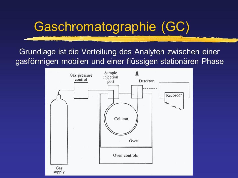 Gaschromatographie (GC) Grundlage ist die Verteilung des Analyten zwischen einer gasförmigen mobilen und einer flüssigen stationären Phase