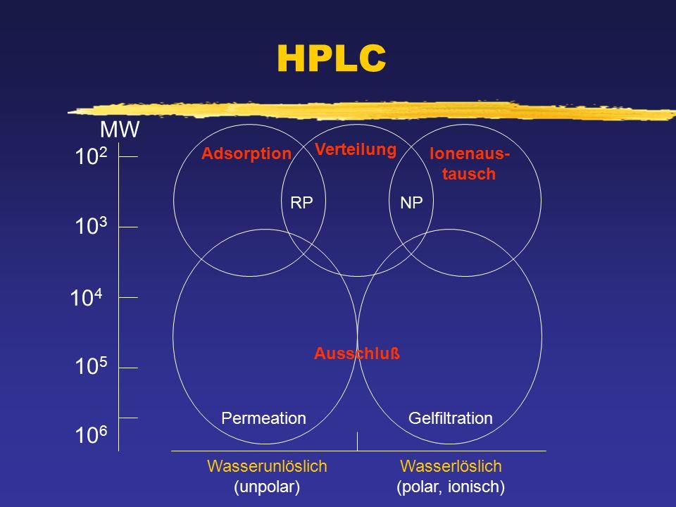 HPLC 10 2 10 3 10 4 10 5 10 6 MW Adsorption Verteilung Ionenaus- tausch RPNP Ausschluß PermeationGelfiltration Wasserunlöslich (unpolar) Wasserlöslich