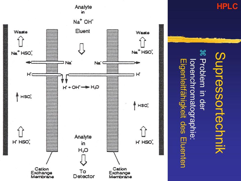 Supressortechnik zProblem in der Ionenchromatographie: Eigenleitfähigkeit des Eluenten HPLC