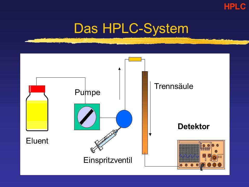 Das HPLC-System HPLC Eluent Pumpe Einspritzventil Trennsäule Detektor
