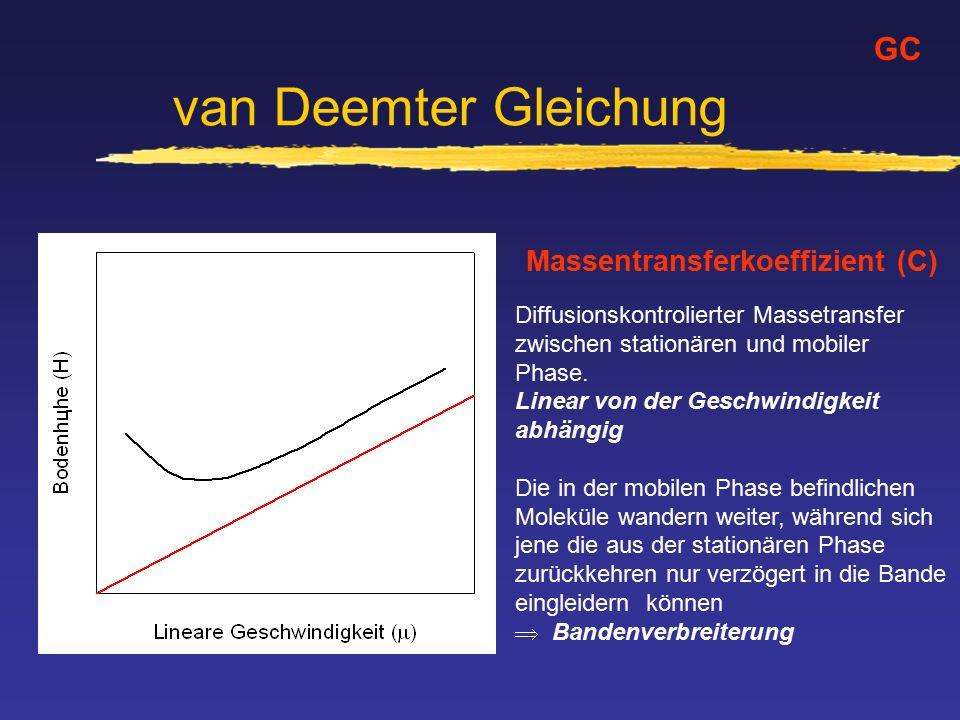 van Deemter Gleichung GC Massentransferkoeffizient (C) Diffusionskontrolierter Massetransfer zwischen stationären und mobiler Phase. Linear von der Ge