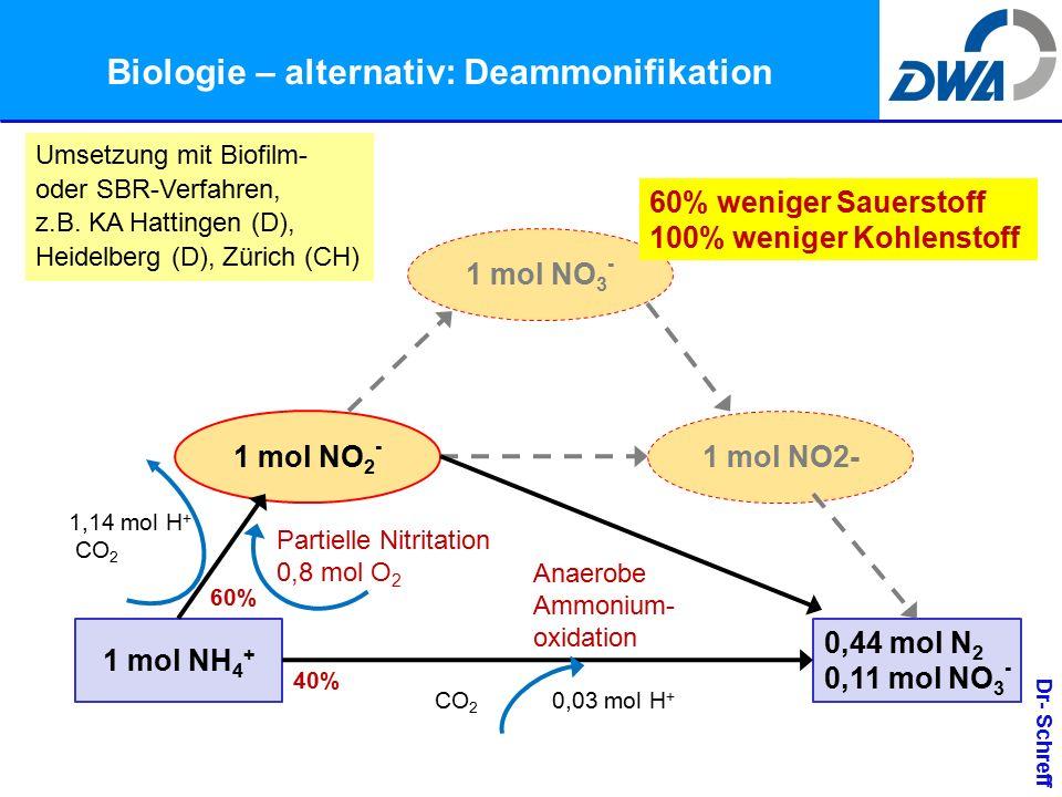 Dr- Schreff Biologie – alternativ: Deammonifikation 1 mol NH 4 + 0,44 mol N 2 0,11 mol NO 3 - 1 mol NO 3 - 1 mol NO 2 - Partielle Nitritation 0,8 mol O 2 CO 2 0,03 mol H + 1,14 mol H + CO 2 Anaerobe Ammonium- oxidation 60% weniger Sauerstoff 100% weniger Kohlenstoff 60% 40% Umsetzung mit Biofilm- oder SBR-Verfahren, z.B.