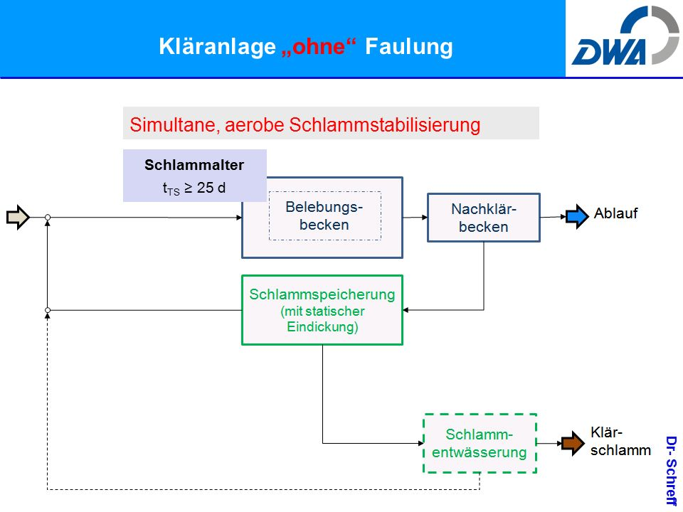 """Dr- Schreff Kläranlage """"ohne Faulung Simultane, aerobe Schlammstabilisierung Schlammalter t TS ≥ 25 d"""