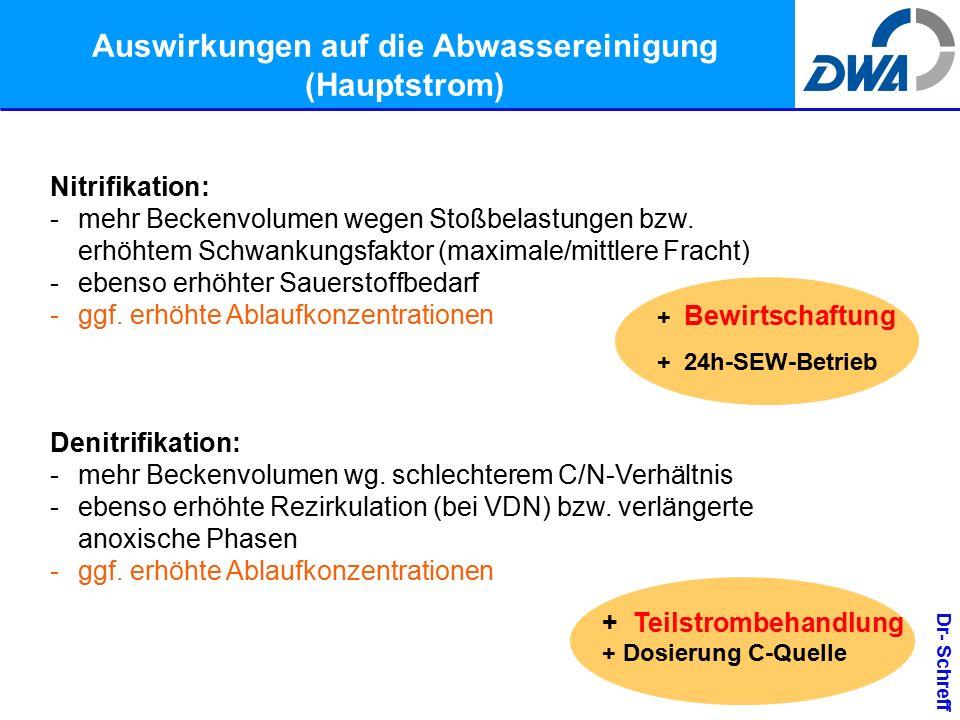 Dr- Schreff Auswirkungen auf die Abwassereinigung (Hauptstrom) Nitrifikation: -mehr Beckenvolumen wegen Stoßbelastungen bzw.