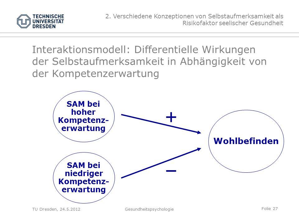 Folie 27 TU Dresden, 24.5.2012Gesundheitspsychologie Interaktionsmodell: Differentielle Wirkungen der Selbstaufmerksamkeit in Abhängigkeit von der Kompetenzerwartung Wohlbefinden SAM bei niedriger Kompetenz- erwartung SAM bei hoher Kompetenz- erwartung 2.