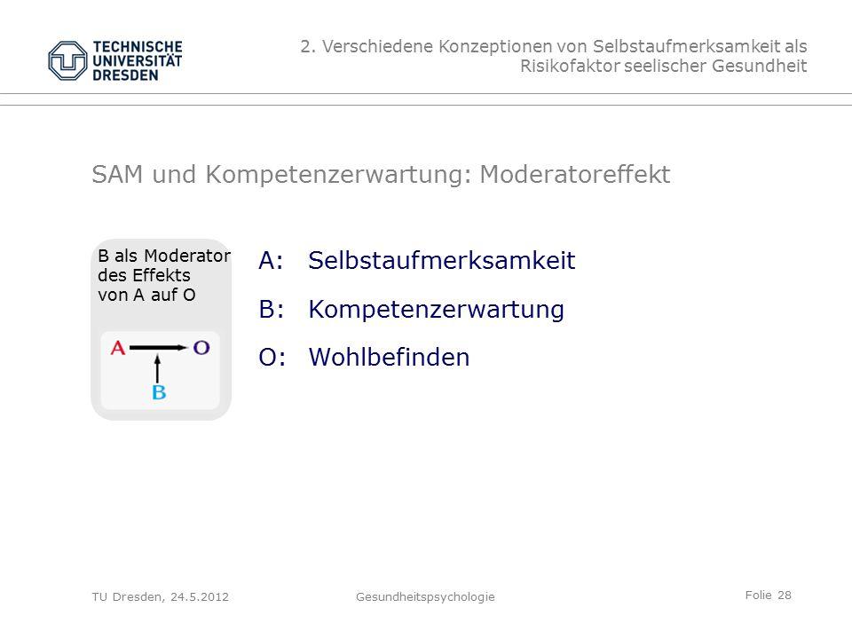 Folie 28 TU Dresden, 24.5.2012Gesundheitspsychologie SAM und Kompetenzerwartung: Moderatoreffekt A:Selbstaufmerksamkeit B:Kompetenzerwartung O:Wohlbefinden B als Moderator des Effekts von A auf O 2.