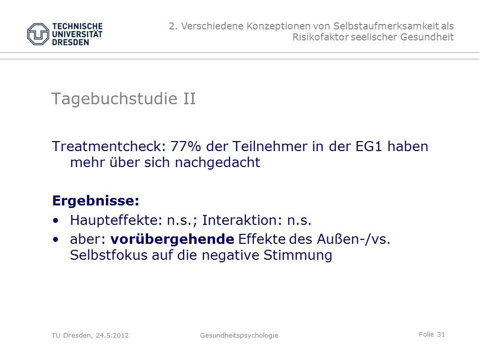 Folie 31 TU Dresden, 24.5.2012Gesundheitspsychologie Tagebuchstudie II Treatmentcheck: 77% der Teilnehmer in der EG1 haben mehr über sich nachgedacht Ergebnisse: Haupteffekte: n.s.; Interaktion: n.s.