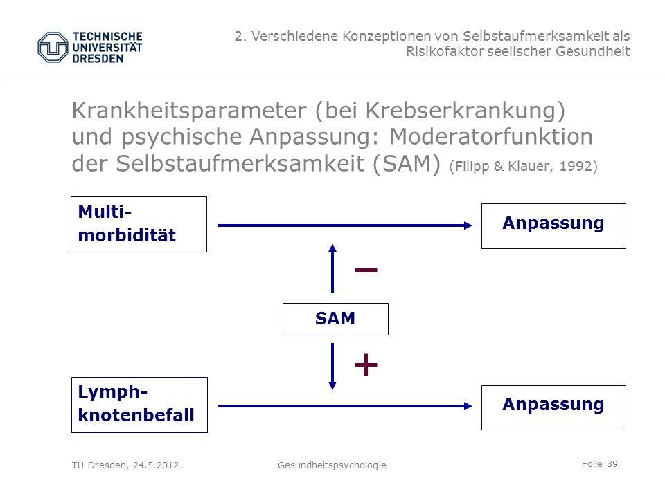 Folie 39 TU Dresden, 24.5.2012Gesundheitspsychologie Krankheitsparameter (bei Krebserkrankung) und psychische Anpassung: Moderatorfunktion der Selbstaufmerksamkeit (SAM) (Filipp & Klauer, 1992) SAM Multi- morbidität Lymph- knotenbefall Anpassung 2.
