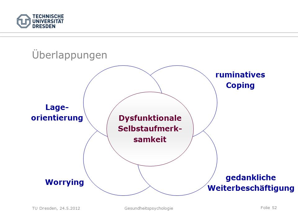 Folie 52 TU Dresden, 24.5.2012Gesundheitspsychologie Überlappungen ruminatives Coping gedankliche Weiterbeschäftigung Lage- orientierung Worrying Dysfunktionale Selbstaufmerk- samkeit