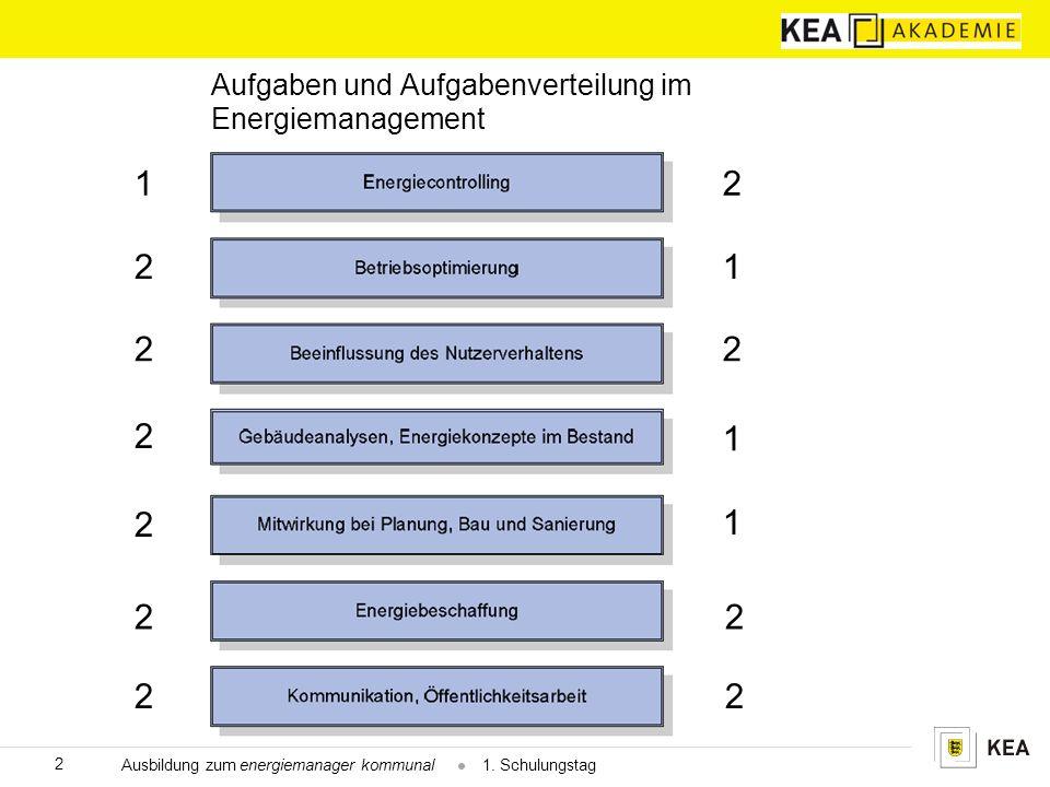 Aufgaben und Aufgabenverteilung im Energiemanagement 2 Ausbildung zum energiemanager kommunal  1.