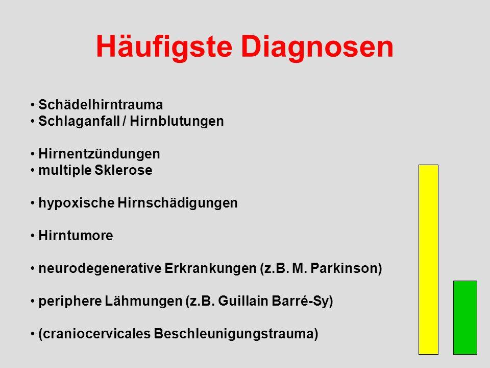 Häufigste Diagnosen Schädelhirntrauma Schlaganfall / Hirnblutungen Hirnentzündungen multiple Sklerose hypoxische Hirnschädigungen Hirntumore neurodegenerative Erkrankungen (z.B.