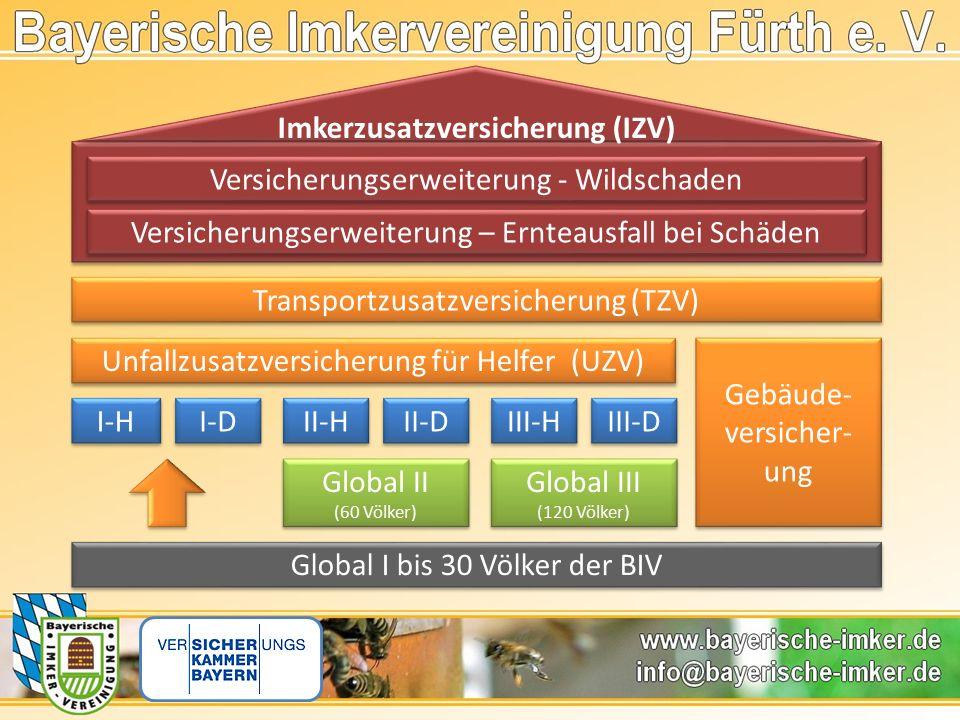 Global I bis 30 Völker der BIV Gebäude- versicher- ung Gebäude- versicher- ung I-H Global III (120 Völker) Global III (120 Völker) Global II (60 Völker) Global II (60 Völker) Transportzusatzversicherung (TZV) Versicherungserweiterung - Wildschaden I-D II-D II-H III-D III-H Unfallzusatzversicherung für Helfer (UZV) Versicherungserweiterung – Ernteausfall bei Schäden Imkerzusatzversicherung (IZV)