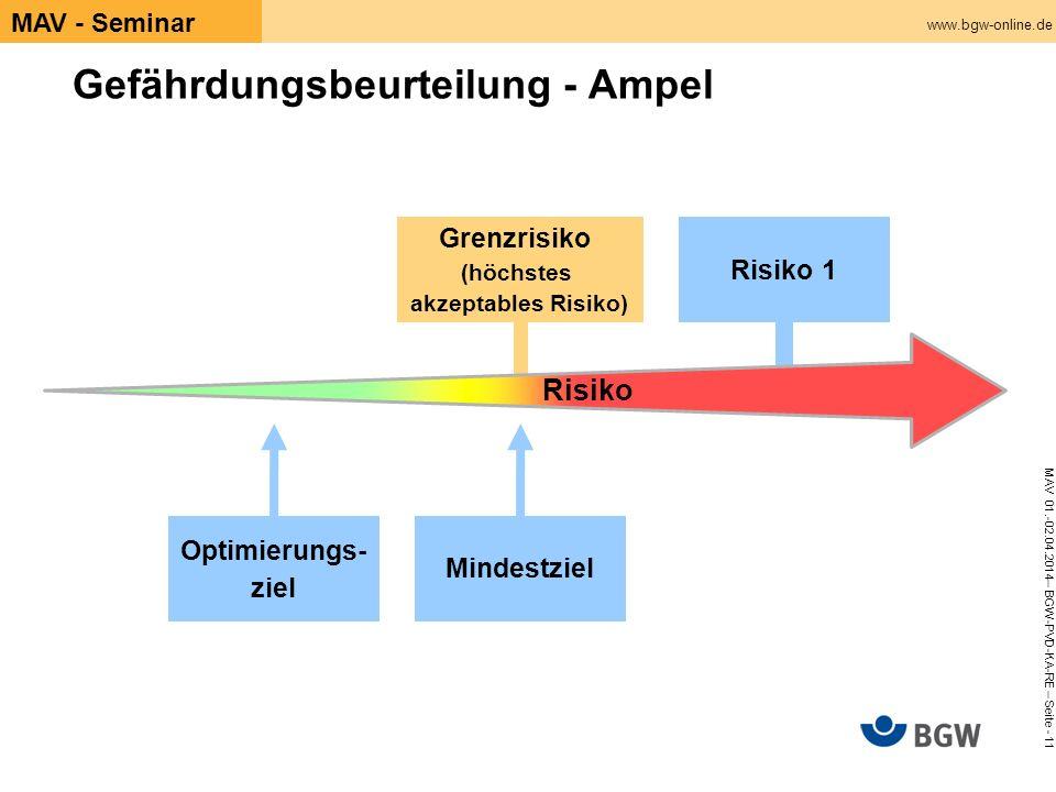 www.bgw-online.de MAV 01.-02.04.2014– BGW-PVD-KA-RE – Seite - 11 MAV - Seminar Gefährdungsbeurteilung - Ampel Grenzrisiko (höchstes akzeptables Risiko) Risiko Mindestziel Optimierungs- ziel Risiko 1