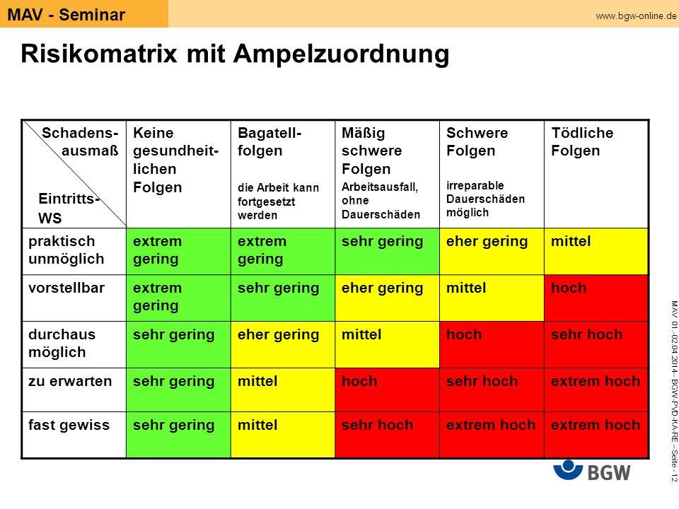 www.bgw-online.de MAV 01.-02.04.2014– BGW-PVD-KA-RE – Seite - 12 MAV - Seminar Risikomatrix mit Ampelzuordnung Schadens- ausmaß Keine gesundheit- lich