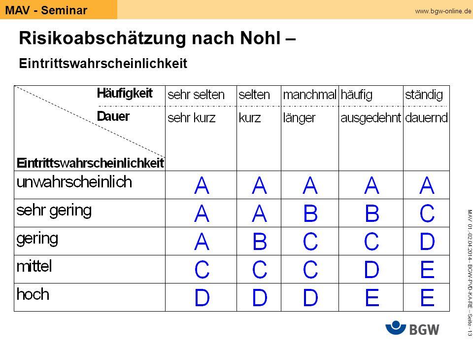 www.bgw-online.de MAV 01.-02.04.2014– BGW-PVD-KA-RE – Seite - 13 MAV - Seminar Risikoabschätzung nach Nohl – Eintrittswahrscheinlichkeit
