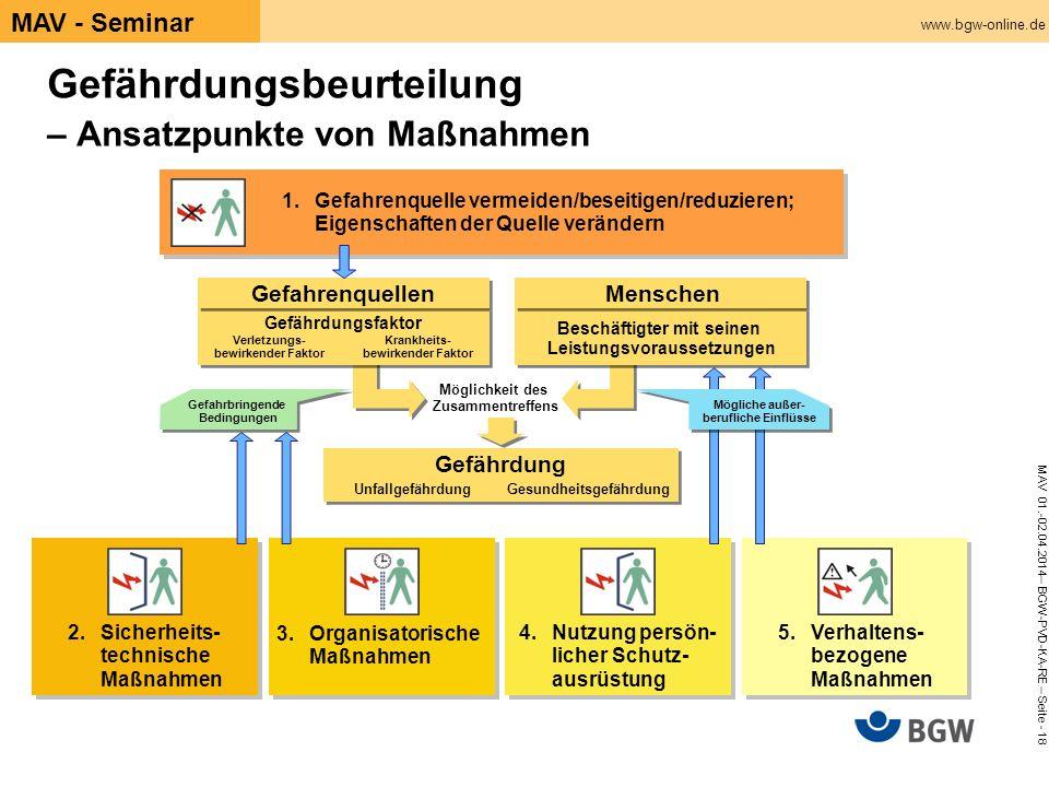 www.bgw-online.de MAV 01.-02.04.2014– BGW-PVD-KA-RE – Seite - 18 MAV - Seminar Gefährdungsbeurteilung – Ansatzpunkte von Maßnahmen 1.Gefahrenquelle ve