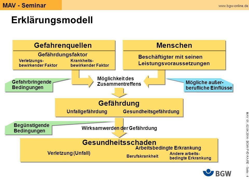 www.bgw-online.de MAV 01.-02.04.2014– BGW-PVD-KA-RE – Seite - 4 MAV - Seminar Erklärungsmodell Begünstigende Bedingungen Verletzung (Unfall) Arbeitsbe