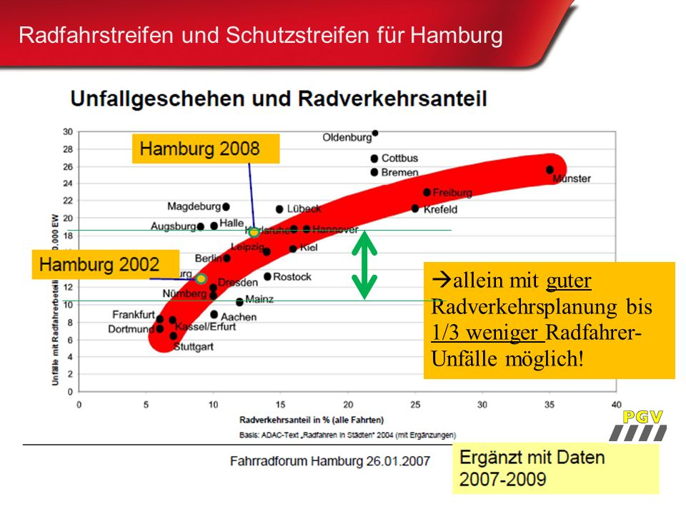 13 Radfahrstreifen und Schutzstreifen für Hamburg  allein mit guter Radverkehrsplanung bis 1/3 weniger Radfahrer- Unfälle möglich!